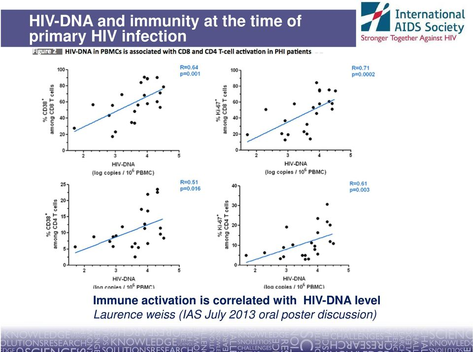 is correlated with HIV-DNA level