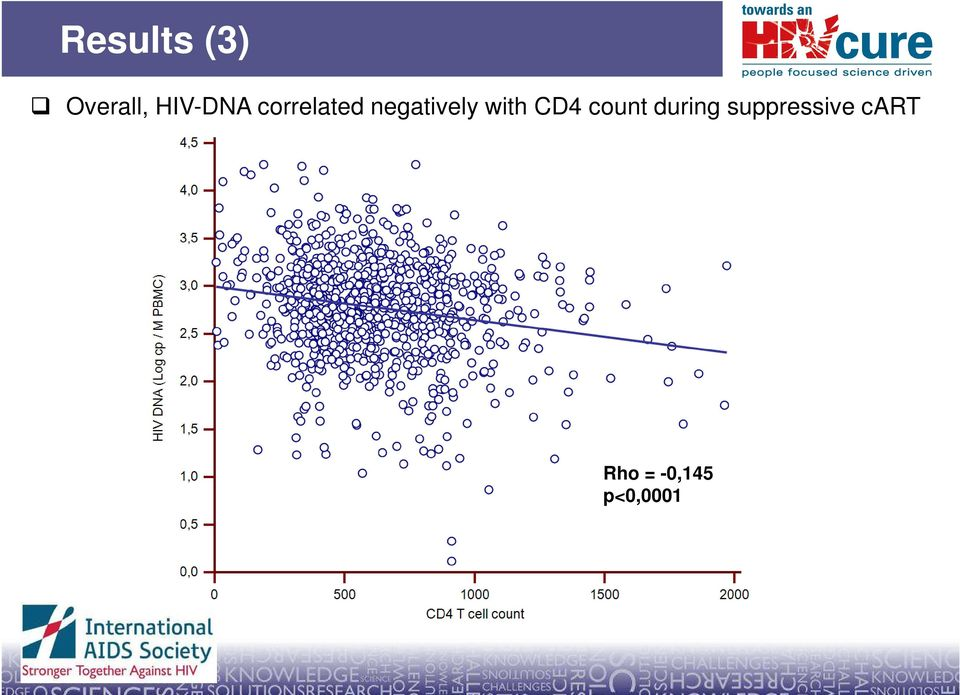 negatively with CD4 count
