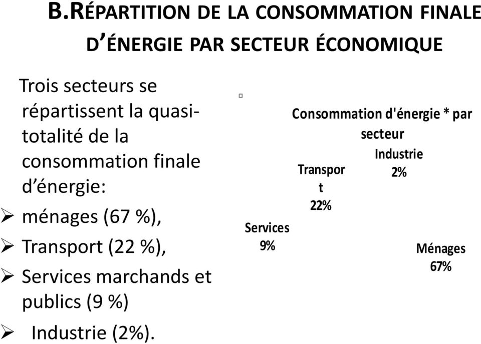 ménages (67 %), Transport (22 %), Services marchands et publics (9 %) Industrie