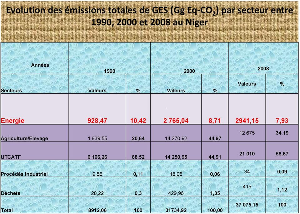 Energie 928,47 10,42 2 765,04 8,71 2941,15 7,93 Agriculture/Elevage 1 839,55 20,64 14 270,92 44,97 12 675 34,19