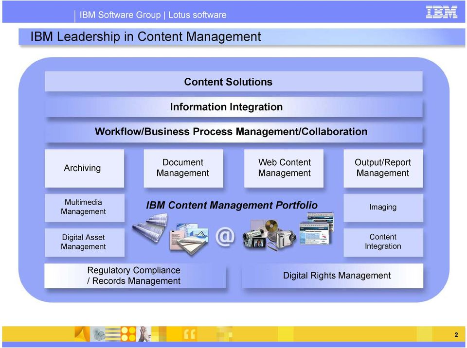 Output/Report Management Multimedia Management IBM Content Management Portfolio Imaging Digital