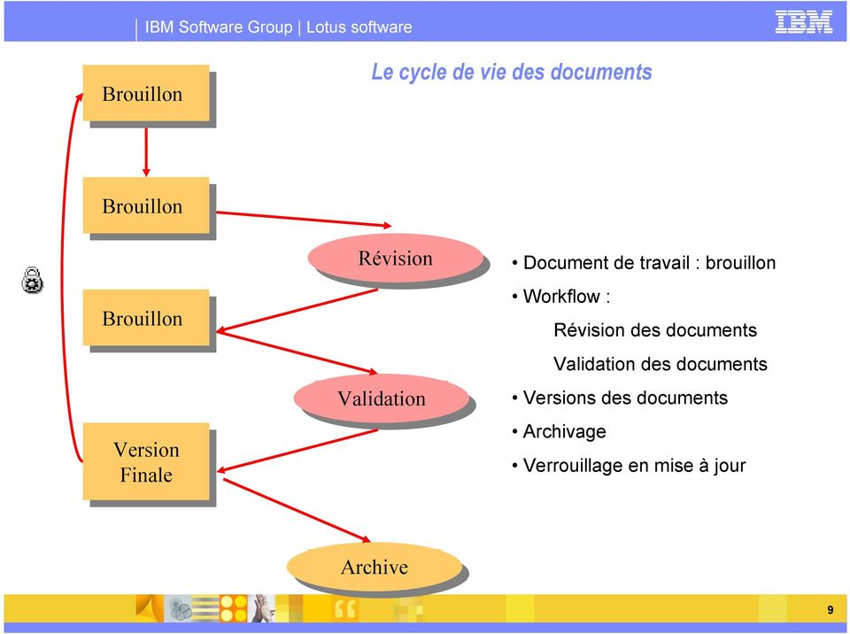 brouillon Workflow : Révision des documents Validation des