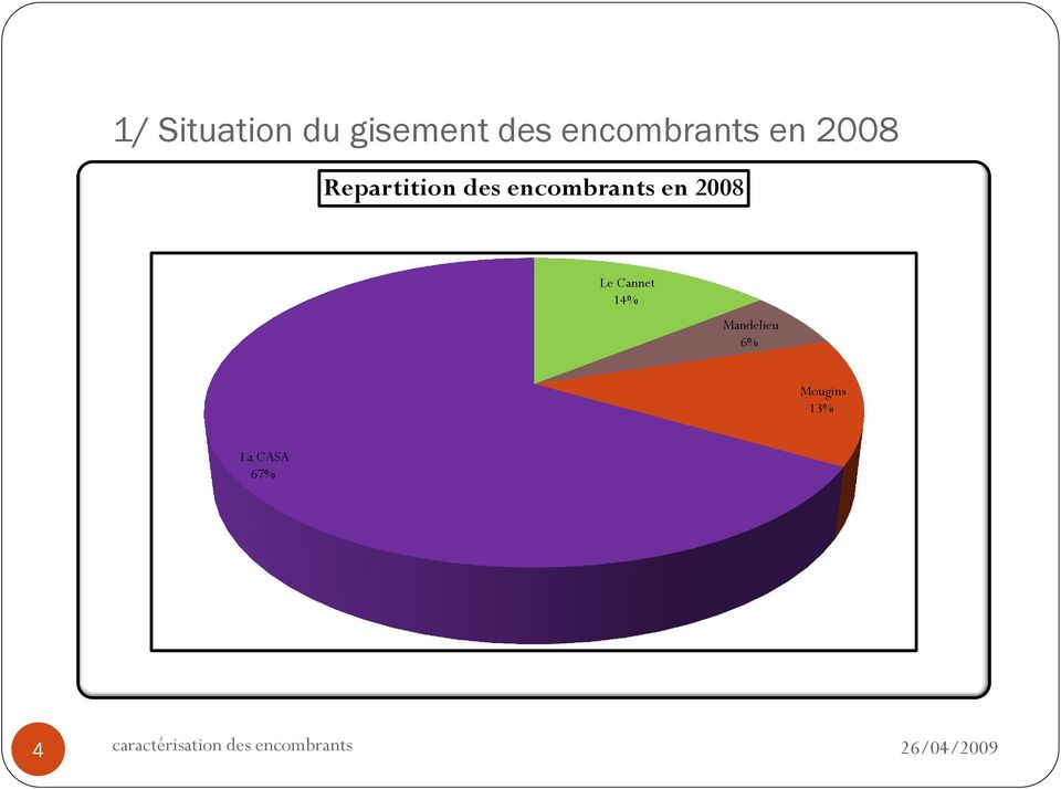 encombrants en 2008 Le Cannet 14%