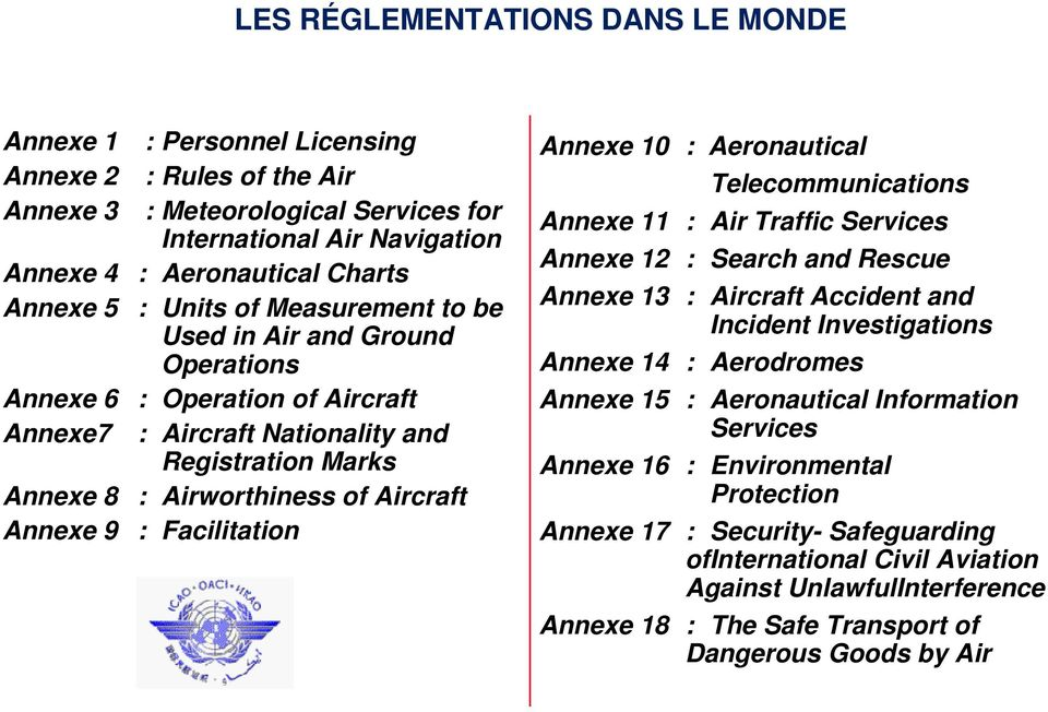 Facilitation Annexe 10 : Aeronautical Telecommunications Annexe 11 : Air Traffic Services Annexe 12 : Search and Rescue Annexe 13 : Aircraft Accident and Incident Investigations Annexe 14 :