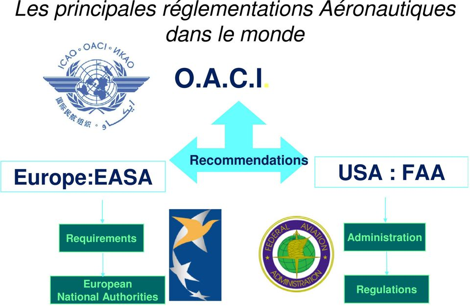 Europe:EASA Recommendations USA : FAA