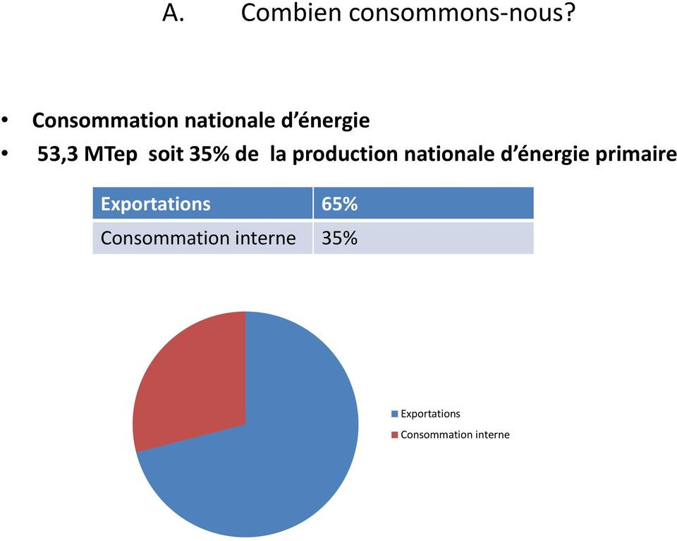 35% de la production nationale d énergie primaire