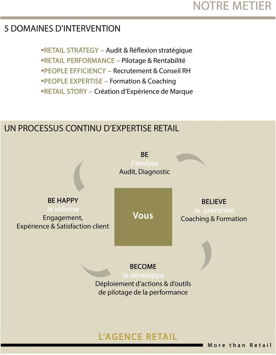 PROCESSUS CONTINU D EXPERTISE RETAIL BE J analyse Audit, Diagnostic BE HAPPY Je valorise Engagement, Expérience & Satisfaction