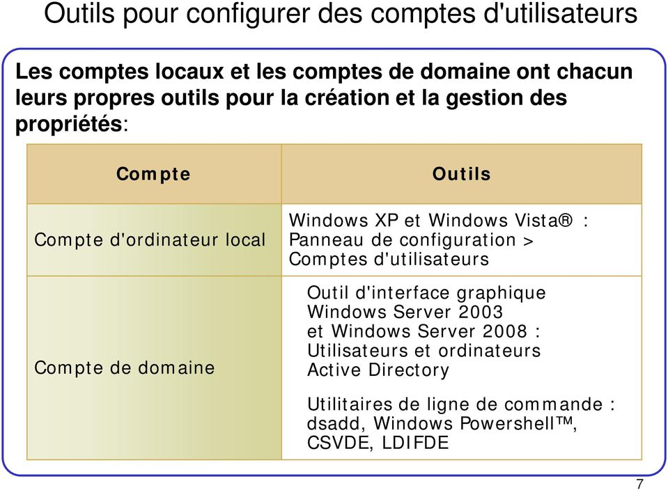 Vista : Panneau de configuration > Comptes d'utilisateurs Outil d'interface graphique Windows Server 2003 et Windows Server