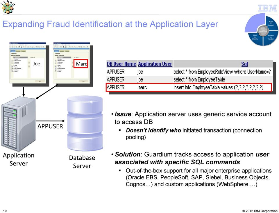 Solution: Guardium tracks access to application user associated with specific SQL commands Out-of-the-box support for all