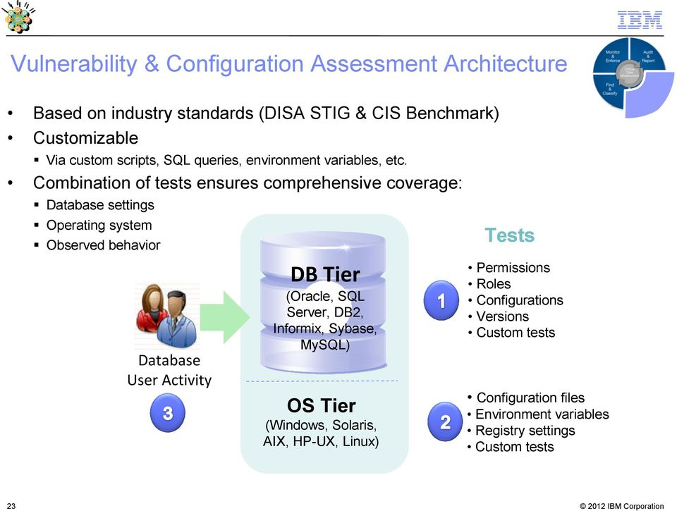 Combination of tests ensures comprehensive coverage: Database settings Operating system Observed behavior Database User Activity DB Tier