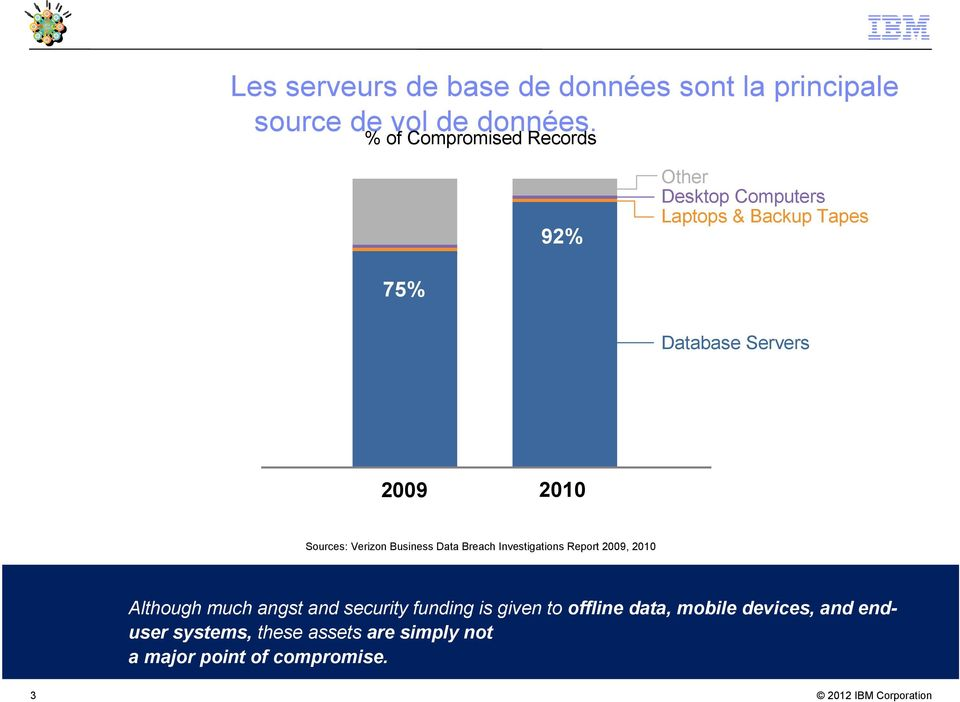2010 Sources: Verizon Business Data Breach Investigations Report 2009, 2010 Although much angst and