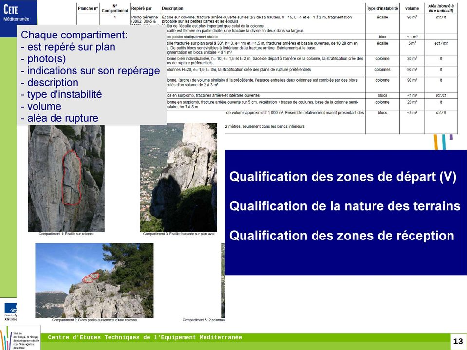 volume - aléa de rupture Qualification des zones de départ (V)