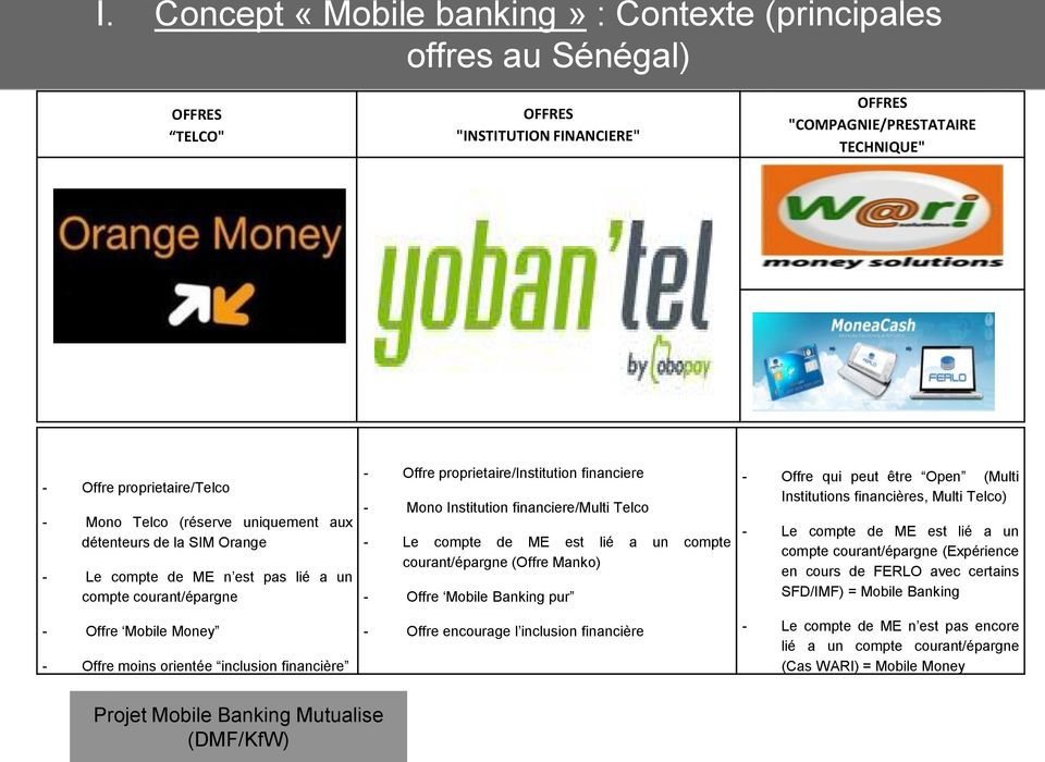 proprietaire/institution financiere - Mono Institution financiere/multi Telco - Le compte de ME est lié a un compte courant/épargne (Offre Manko) - Offre Mobile Banking pur - Offre encourage l