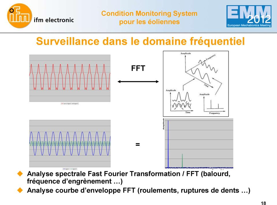 Fast Fourier Transformation / FFT (balourd, signal 1 signal 2 fréquence d