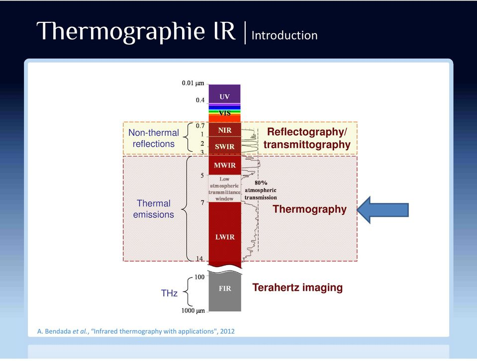 Thermal emissions Thermography THz Terahertz