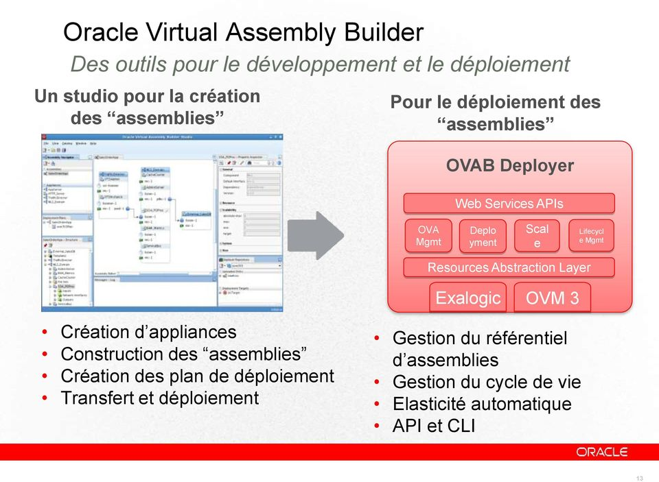 Lifecycl administrateurs Mgmt yment e e Mgmt Resources Abstraction Layer Exalogic OVM 3 Création d appliances Construction des assemblies