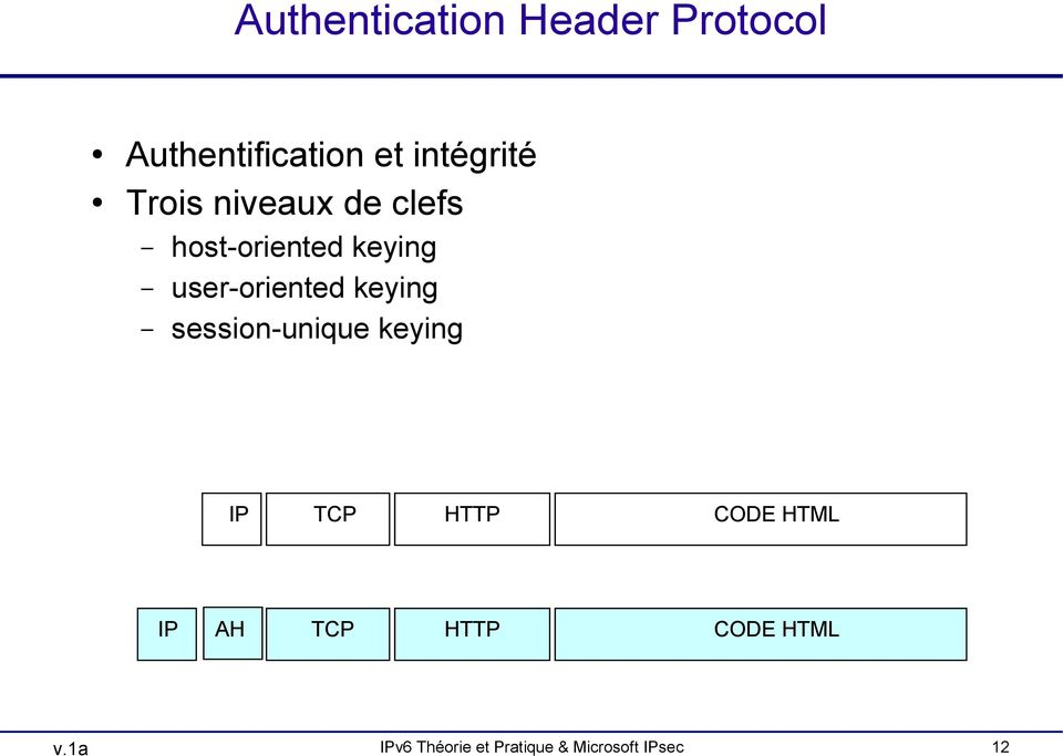 keying session-unique keying IP TCP HTTP CODE HTML IP AH TCP