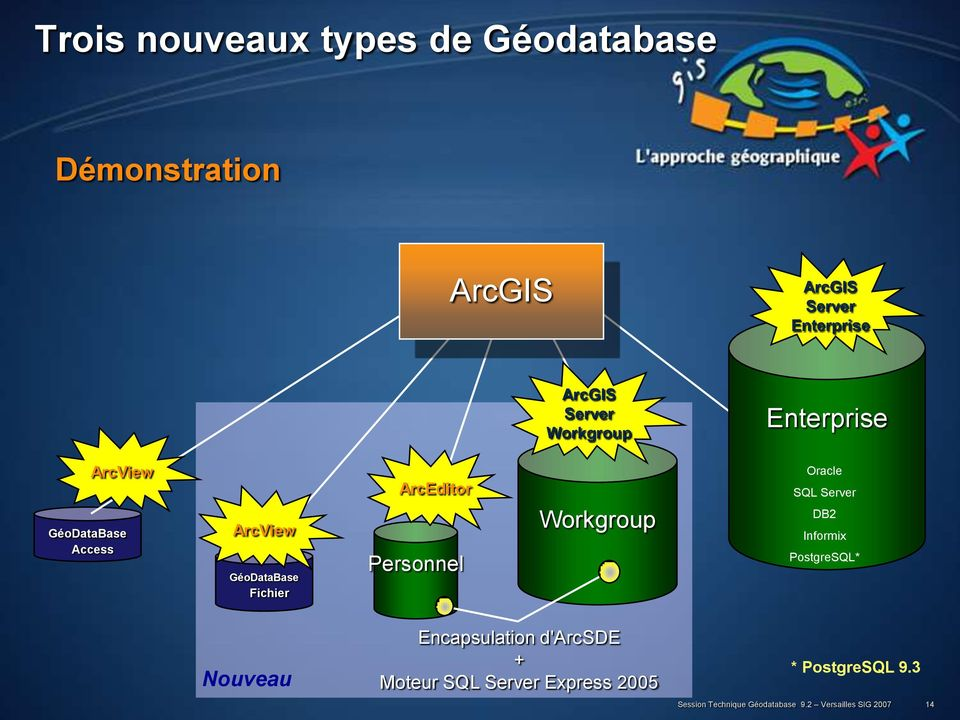 Workgroup Oracle SQL Server DB2 Informix PostgreSQL* Nouveau Encapsulation d'arcsde + Moteur