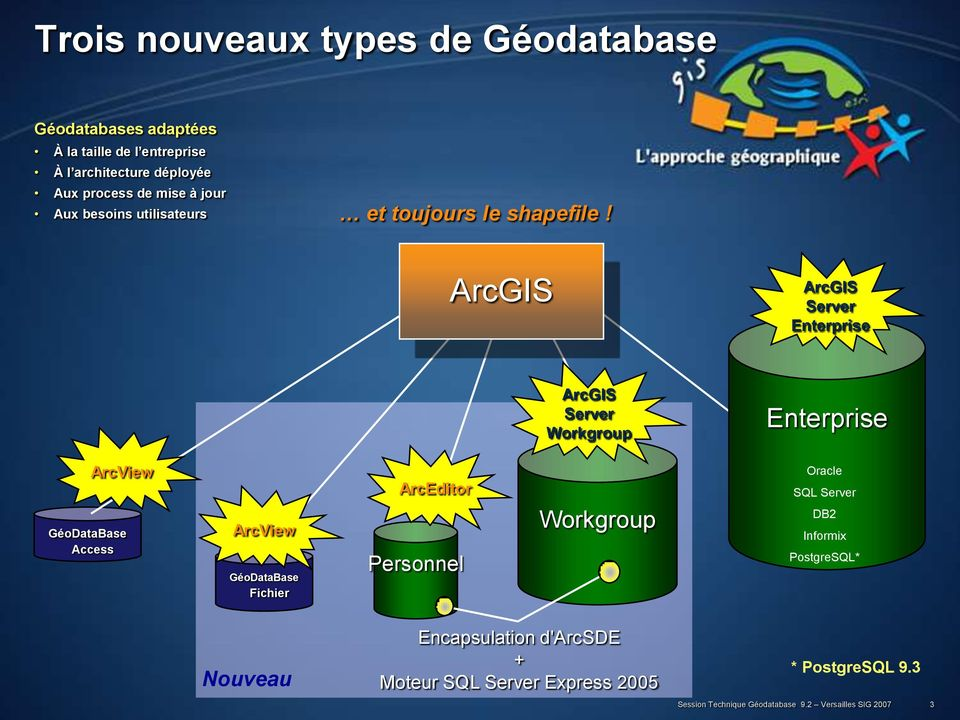 ArcGIS ArcGIS Server Enterprise ArcGIS Server Workgroup Enterprise ArcView GéoDataBase Access ArcView GéoDataBase Fichier