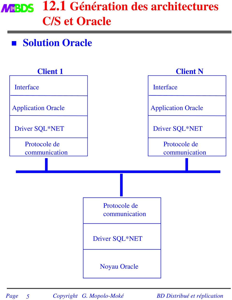 Oracle Driver SQL*NET Protocole de communication Driver SQL*NET