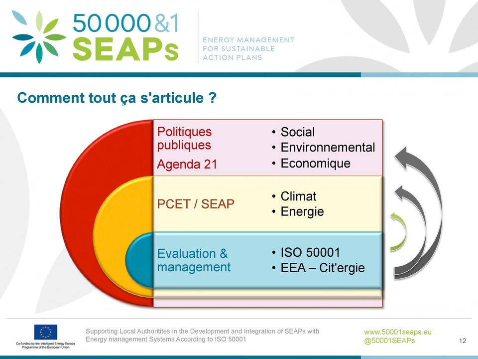 Climat Energie Evaluation & management ISO 50001 EEA Cit'ergie Supporting Local