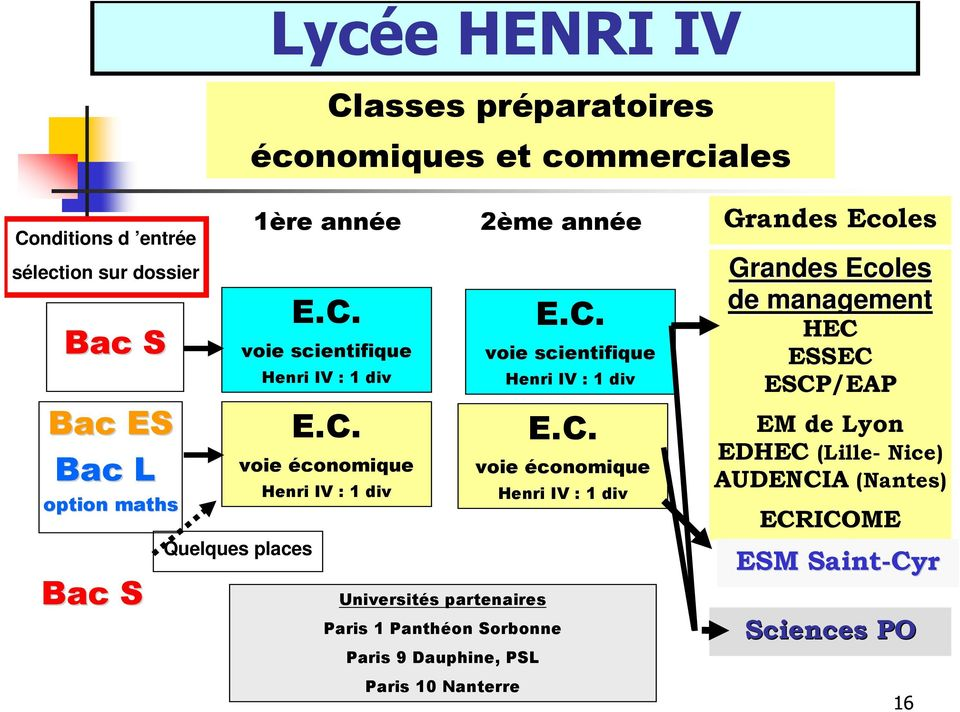 voie scientifique Henri IV : 1 div E.C.