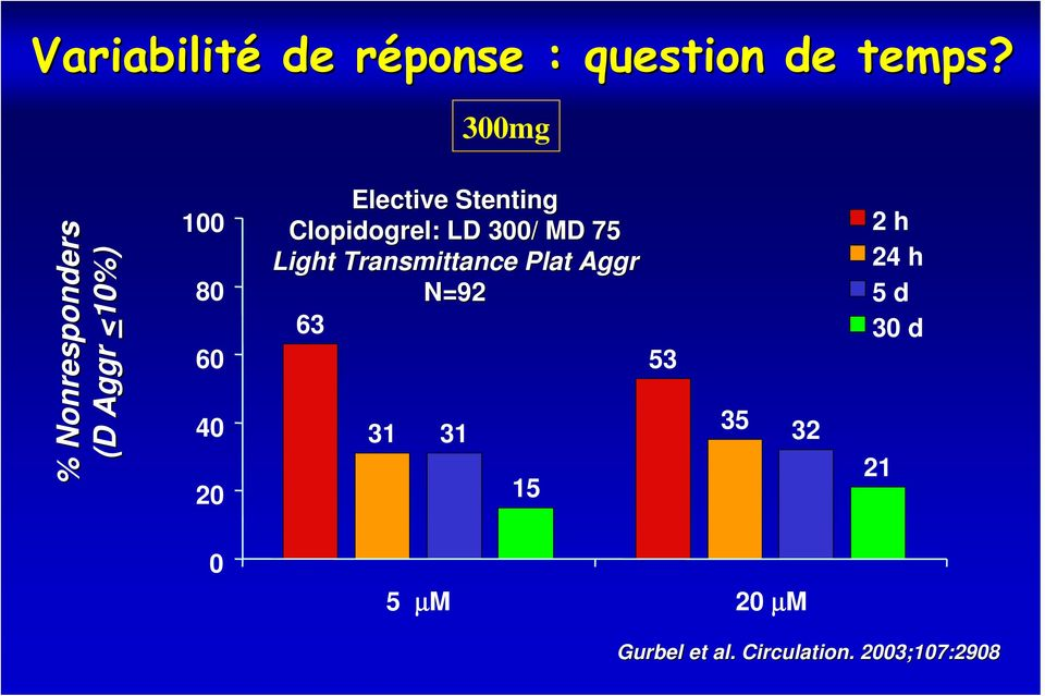 Stenting Clopidogrel: : LD 300/ MD 75 Light Transmittance Plat Aggr