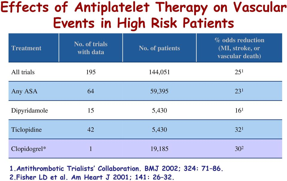of patients % odds reduction (MI, stroke, or vascular death) All trials 195 144,051 25 1 Any ASA 64