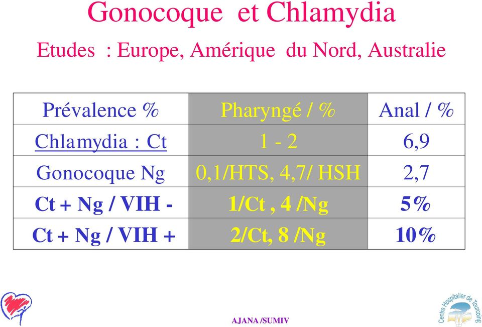 Chlamydia : Ct 1-2 6,9 Gonocoque Ng 0,1/HTS, 4,7/ HSH