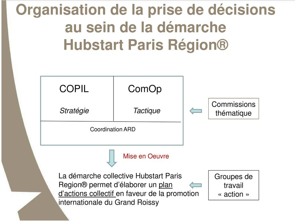 La démarche collective Hubstart Paris Region permet d élaborer un plan d actions