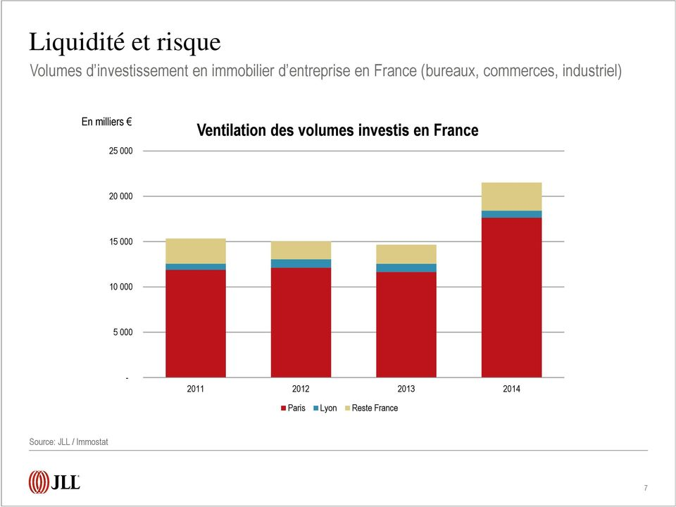 Ventilation des volumes investis en France 25 000 20 000 15 000 10