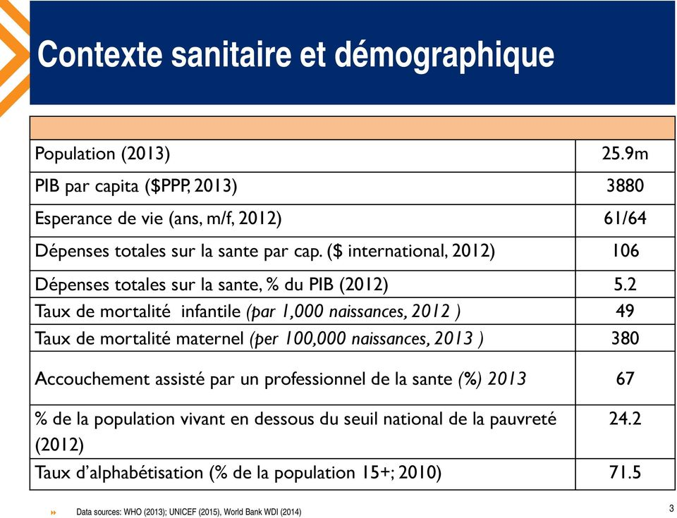 ($ international, 2012) 106 Dépenses totales sur la sante, % du PIB (2012) 5.