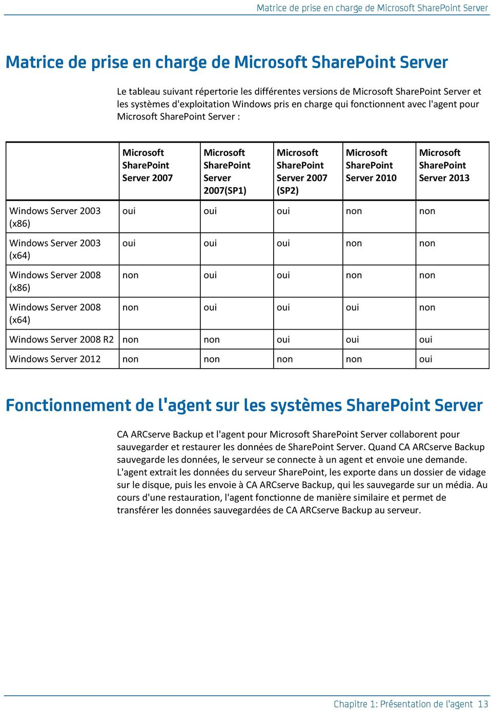 Microsoft SharePoint Server 2007 (SP2) Microsoft SharePoint Server 2010 Microsoft SharePoint Server 2013 Windows Server 2003 (x86) Windows Server 2003 (x64) Windows Server 2008 (x86) Windows Server