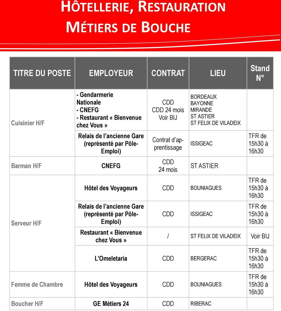 Agriculture industrie agro alimentaire pdf for Cuisinier pole emploi