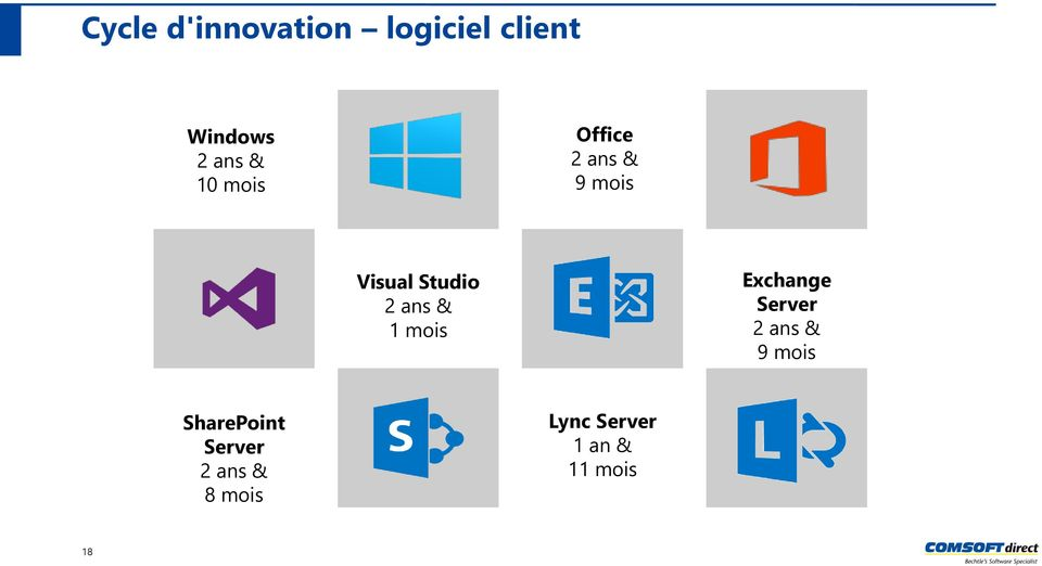 & 1 mois Exchange Server 2 ans & 9 mois SharePoint