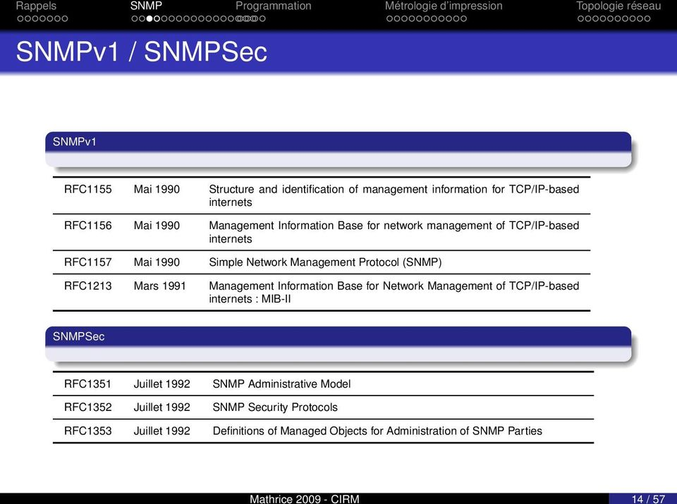 Protocol (SNMP) RFC1213 Mars 1991 Management Information Base for Network Management of TCP/IP-based internets : MIB-II SNMPSec RFC1351 Juillet 1992