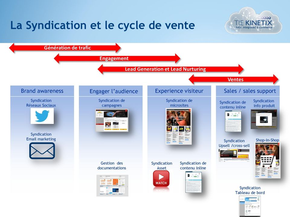Syndication de microsites Syndication de contenu inline Syndication info produit Syndication Email marketing Syndication