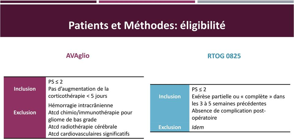 grade Atcd radiothérapie cérébrale Atcd cardiovasculaires significatifs Inclusion Exclusion PS 2