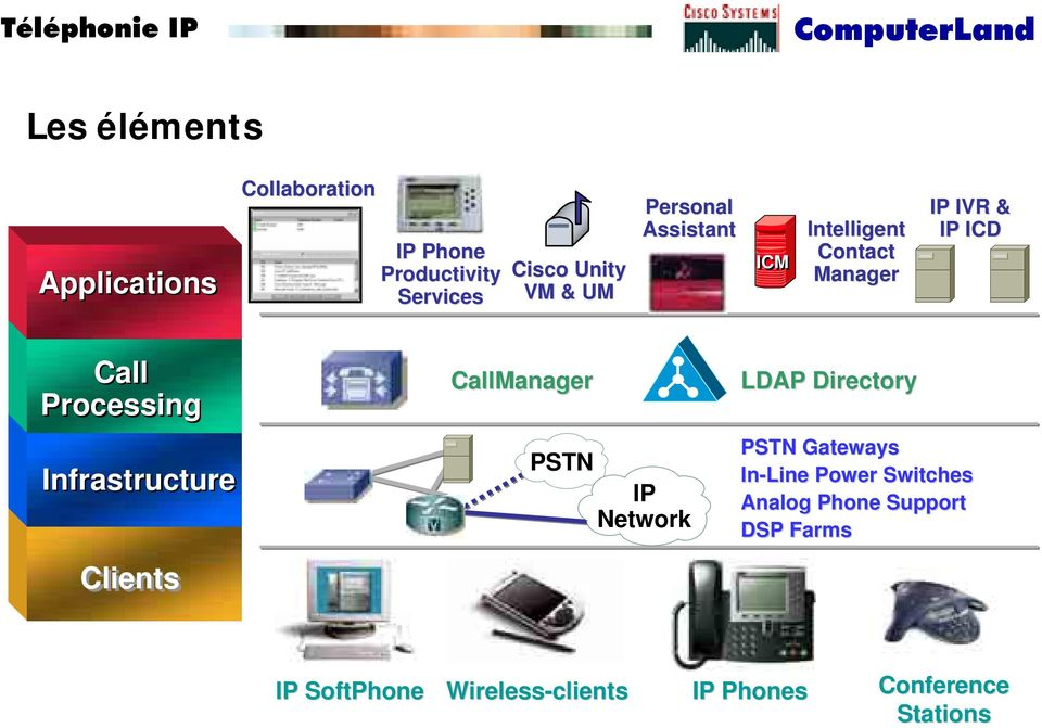 Infrastructure Clients Clients CallManager PSTN IP Network LDAP Directory PSTN Gateways In-Line