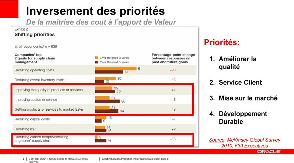 Développement Durable Source: McKinsey Global Survey 2010, 639 Executives 6 Copyright