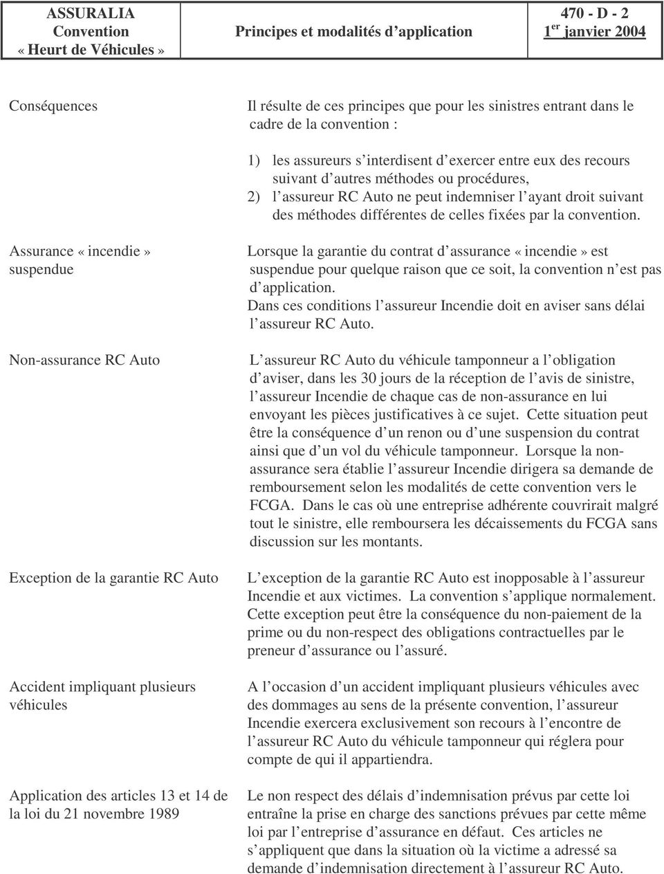 Assurance «incendie» suspendue Non-assurance RC Auto Exception de la garantie RC Auto Accident impliquant plusieurs véhicules Application des articles 13 et 14 de la loi du 21 novembre 1989 Lorsque