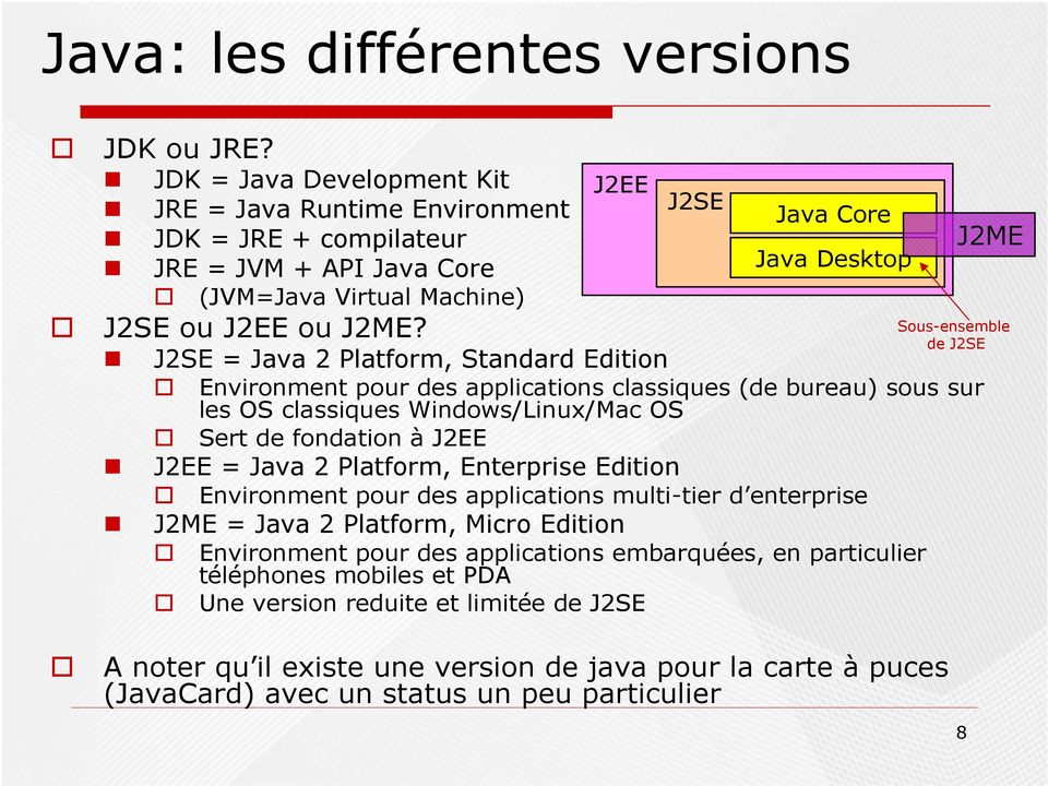 J2EE J2EE = Java 2 Platform, Enterprise Edition Environment pour des applications multi-tier d enterprise J2ME = Java 2 Platform, Micro Edition Environment pour des applications embarquées, en
