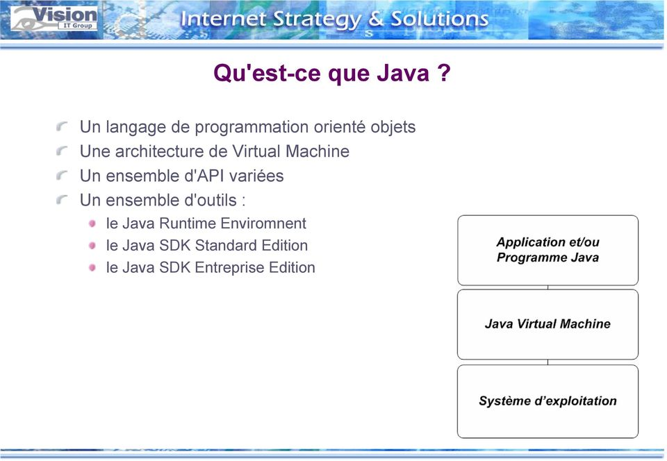 architecture de Virtual Machine Un ensemble d'api variées