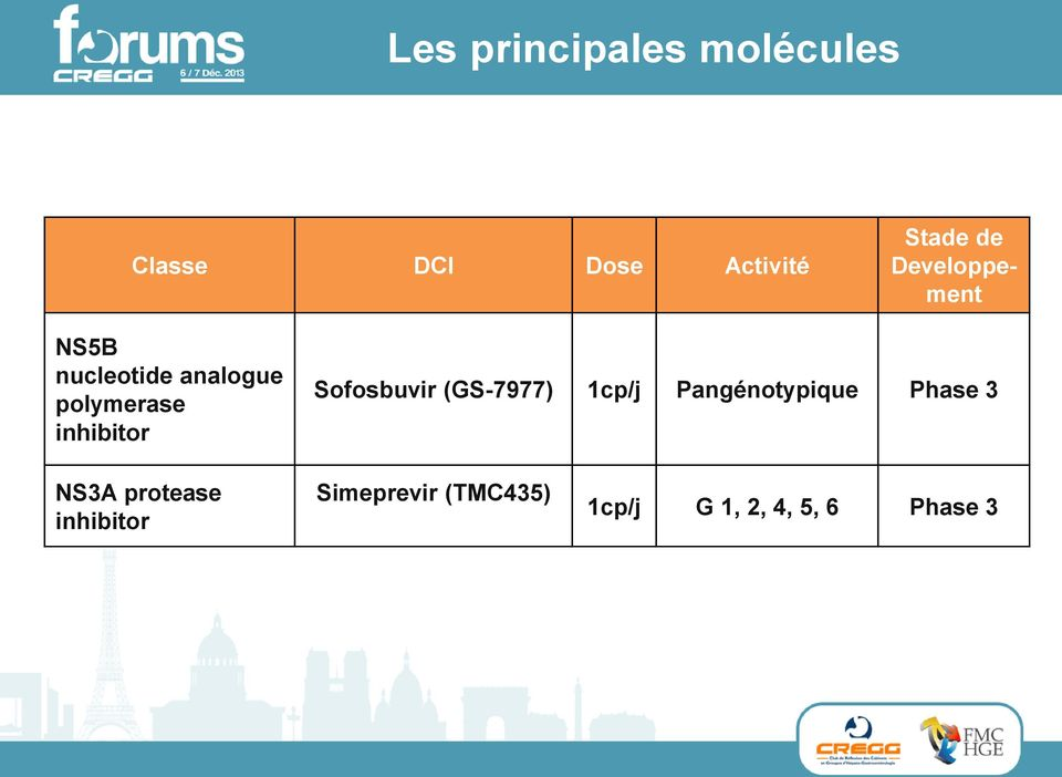 inhibitor Sofosbuvir (GS-7977) 1cp/j Pangénotypique Phase 3 NS3A protease inhibitor