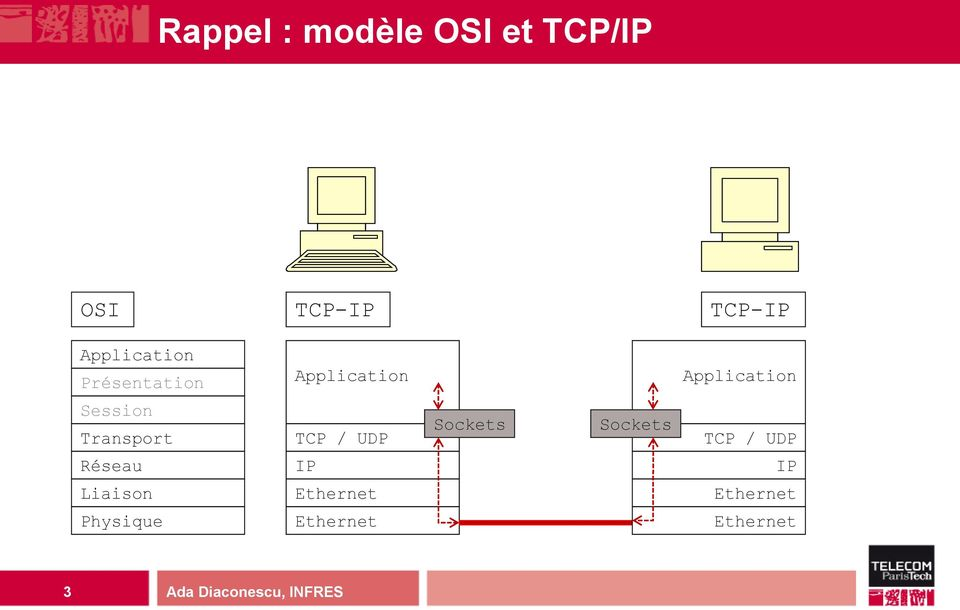 Session Transport TCP / UDP Sockets Sockets TCP / UDP