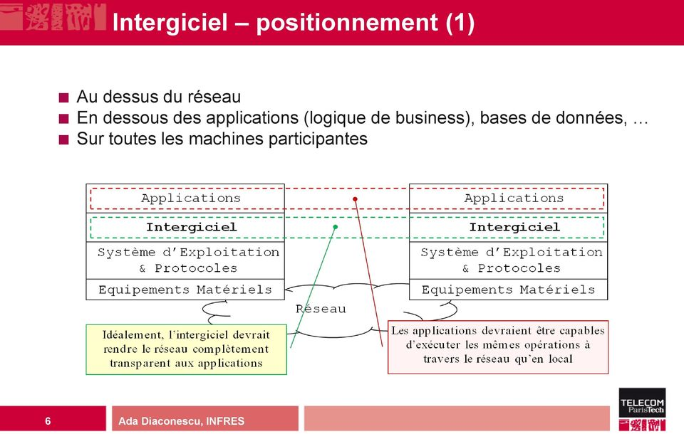 applications (logique de business),