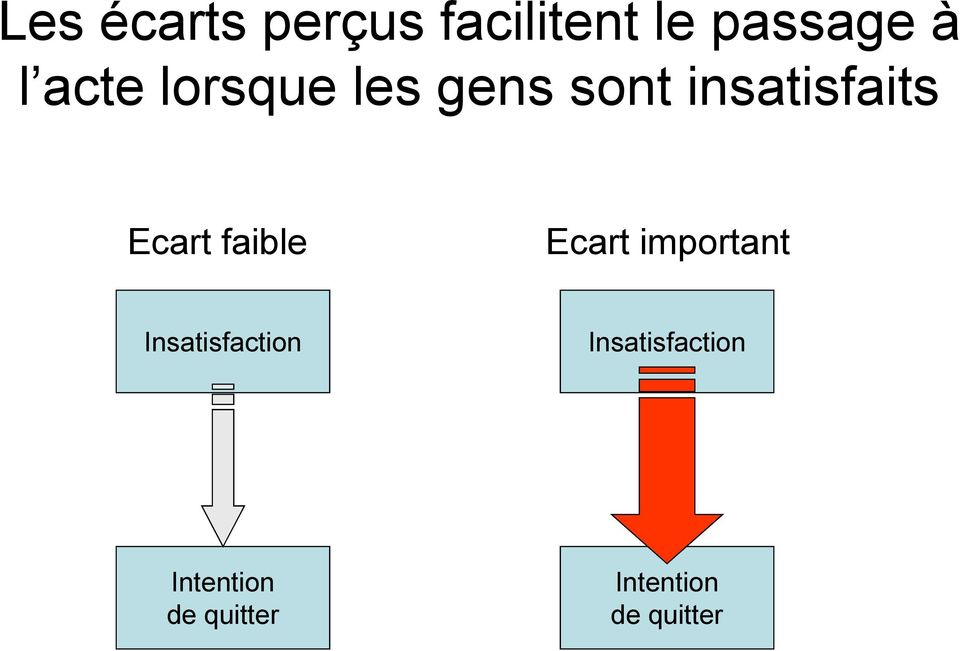 faible Ecart important Insatisfaction