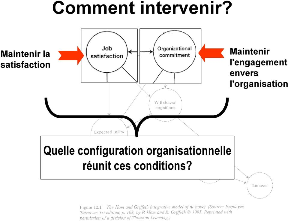 l'engagement envers l'organisation