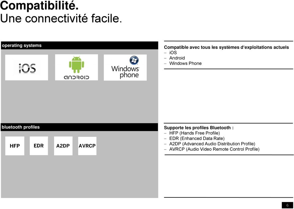 Android Windows Phone bluetooth profiles Supporte les profiles Bluetooth : HFP
