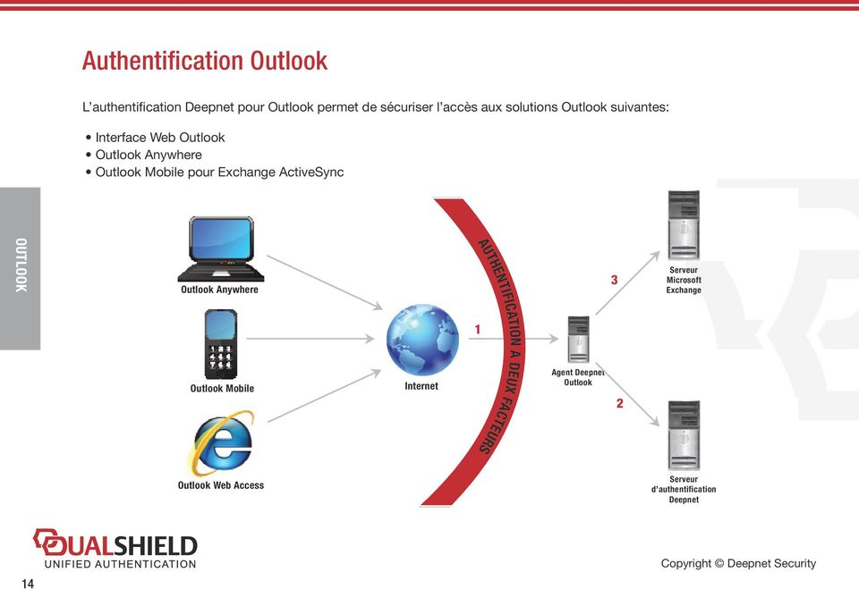 ActiveSync OUTLOOK Outlook Anywhere Outlook Mobile Internet AUTHENTIFICATION A DEUX FACTEURS 1